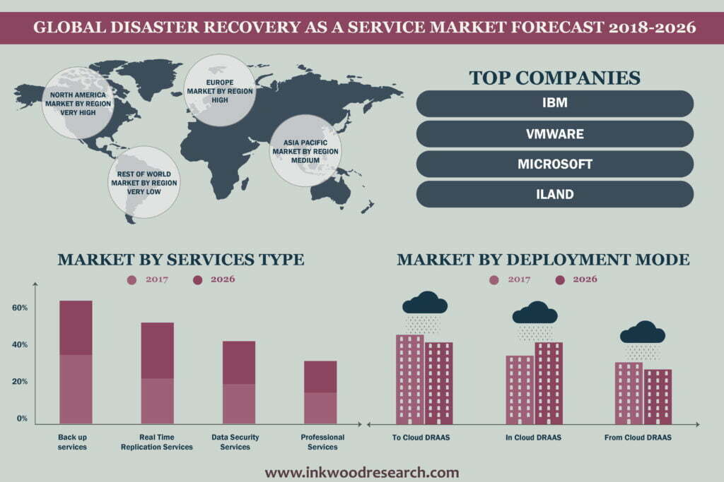 Global Disaster Recovery